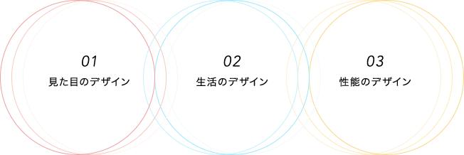 01見た目のデザイン 02生活のデザイン 03性能のデザイン